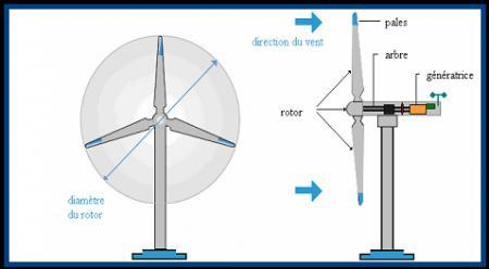 Comment fonctionne une olienne par energies fossiles blog reims - Comment fonctionne les eoliennes ...